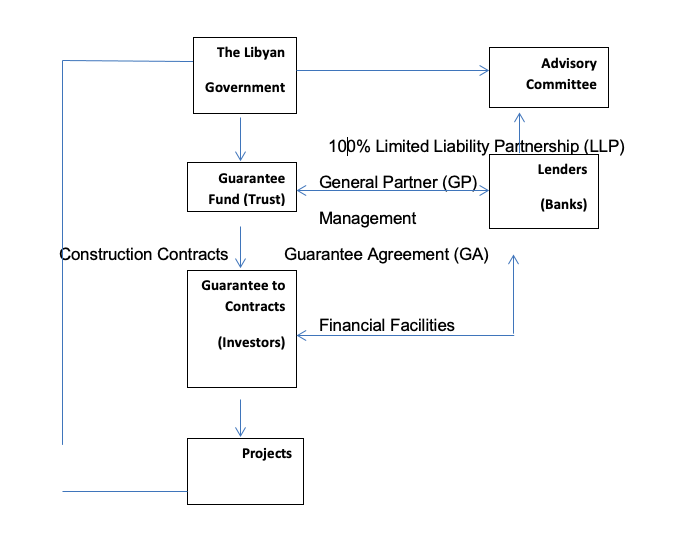 Alternative Routes for Libyan State to Fund Investment Projects